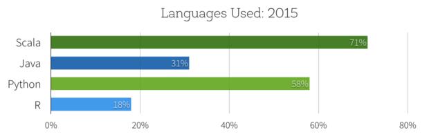 spark languages