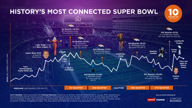 super bowl network chart