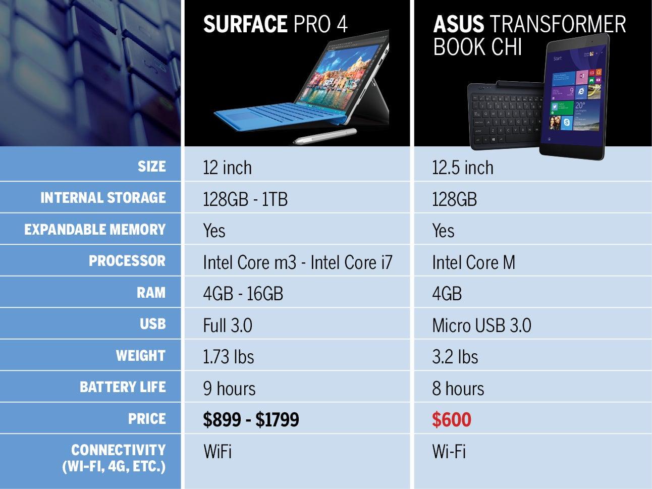 7 Inexpensive Surface Pro 4 Alternatives Cio