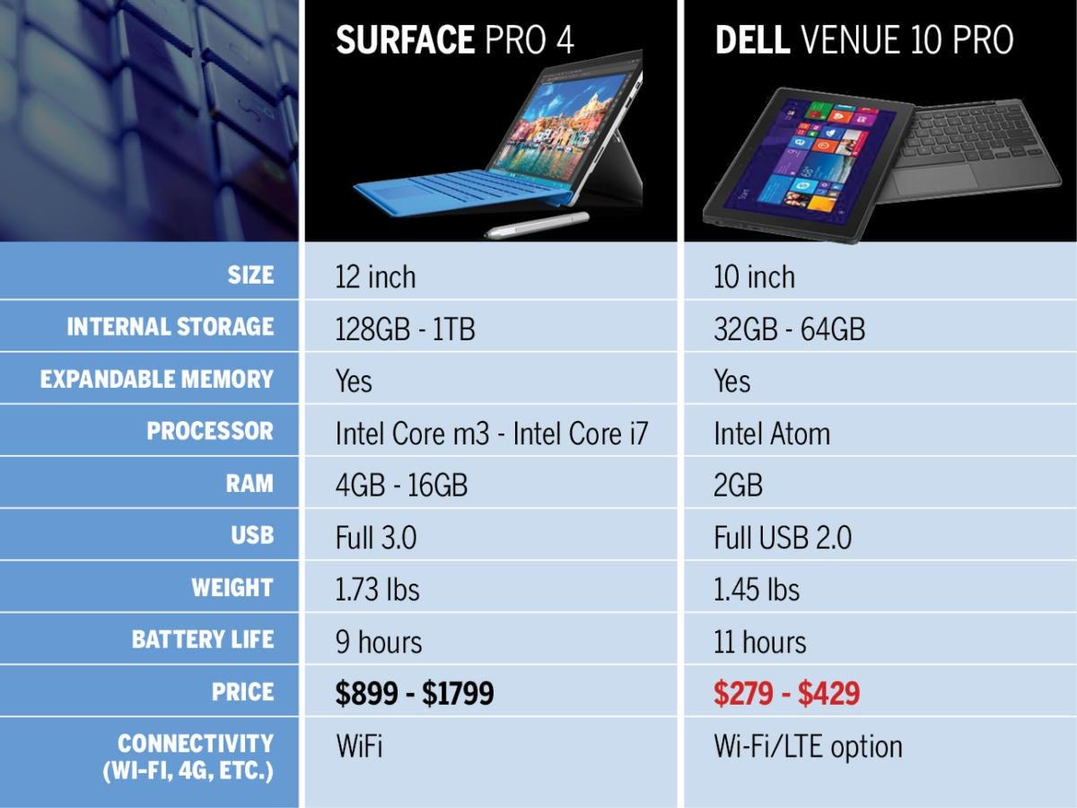 Fine 7 Inexpensive Surface Pro 4 Alternatives Cio Download Free Architecture Designs Rallybritishbridgeorg