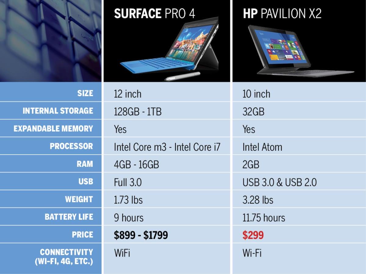 HP Split x2 Ultrabook