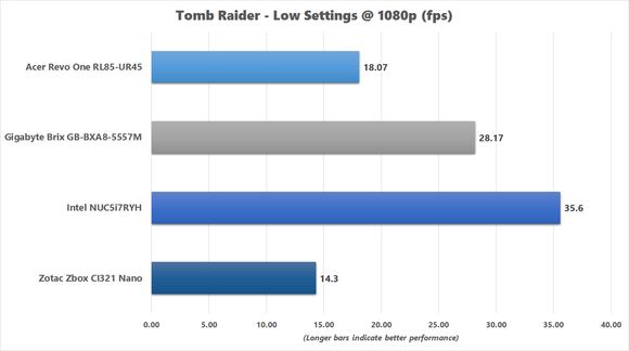 Tomb Raider Benchmark Chart