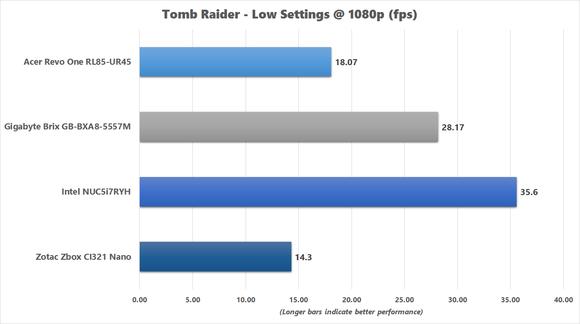 Tomb Raider Benchmark Chart