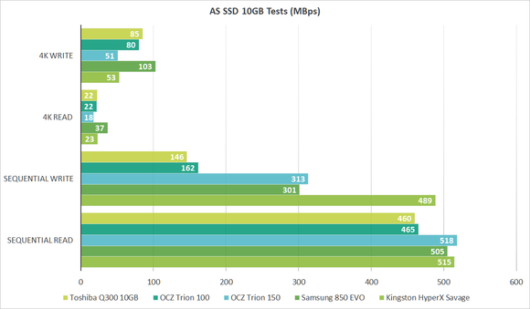 trion 150 as ssd