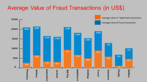 The value of fraud transactions