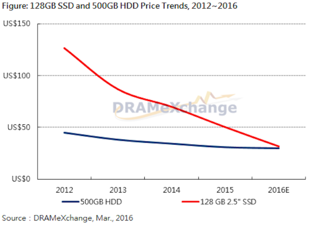 SSD and HDD pricing