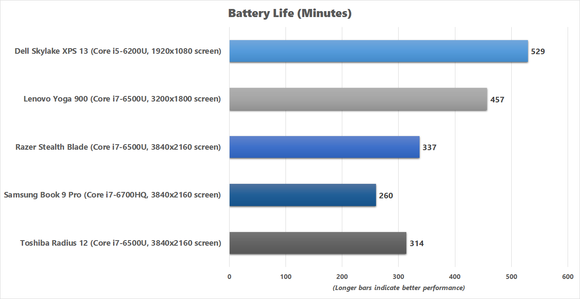 Razer Blade Stealth Battery Life Benchmark Chart