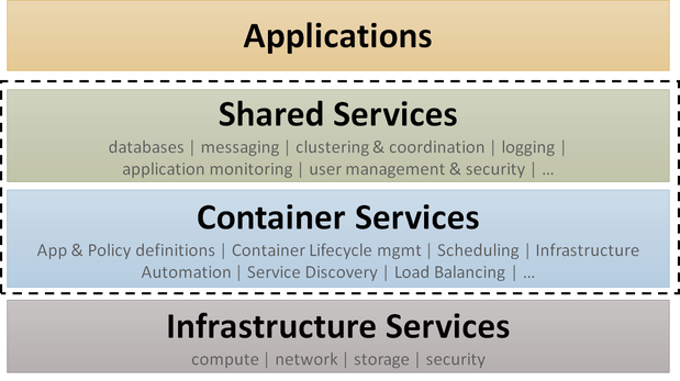 containerservices
