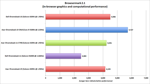 dell chromebook 13 browsermark benchmark chart