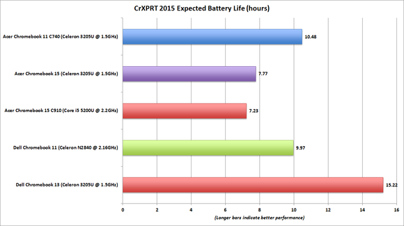 dell chromebook 13 crxprt battery life benchmark chart