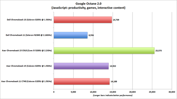 dell chromebook 13 google octane benchmark chart