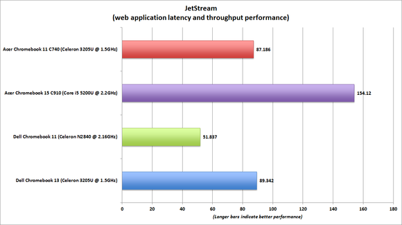 dell chromebook 13 jetstream benchmark chart