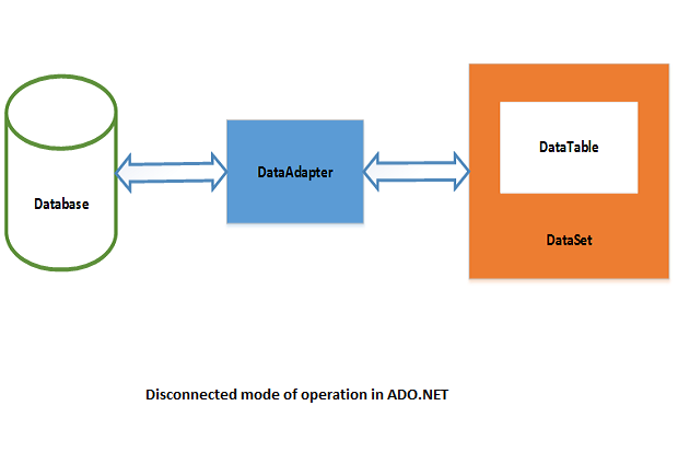 Difference between datareader|| ||dataset ||dataadapter|| and.