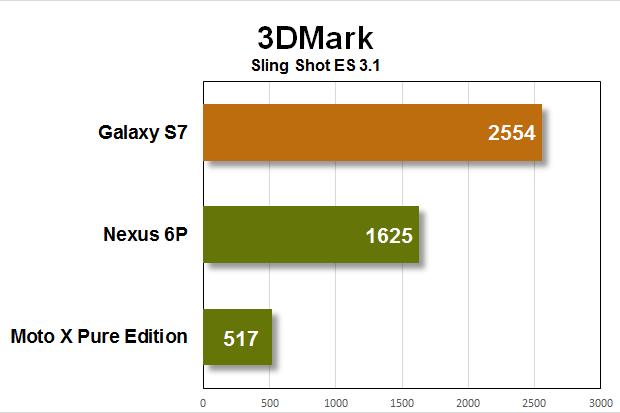 galaxy s7 benchmarks 3dmark