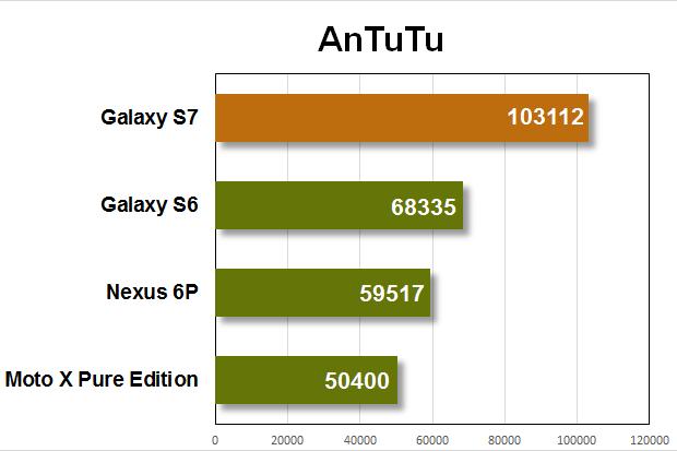 galaxy s7 benchmarks antutu