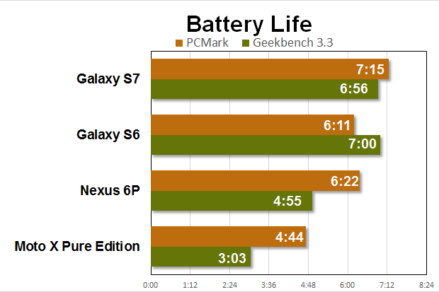 galaxy s7 benchmarks battery