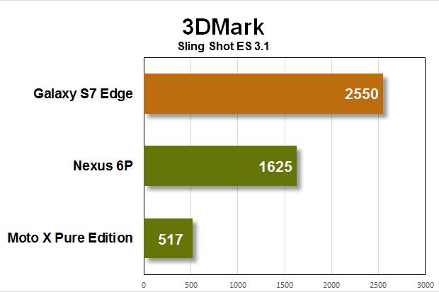 galaxy s7 edge benchmarks 3dmark