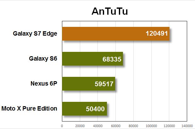 galaxy s7 edge benchmarks antutu