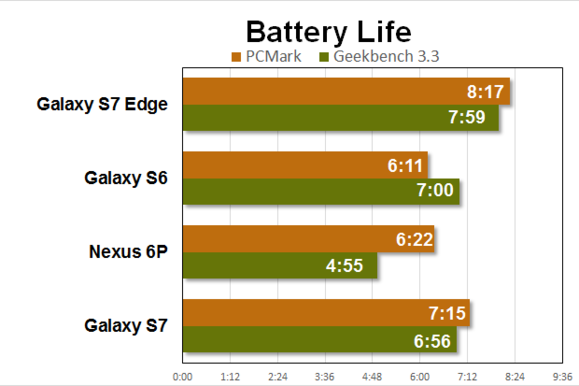 galaxy s7 edge benchmarks battery