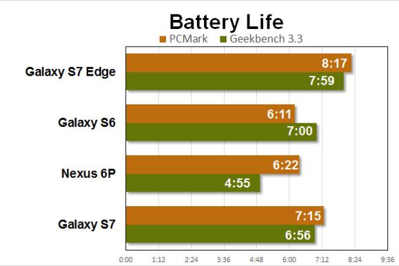 galaxy s7 edge benchmarks battery