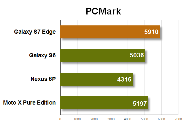 galaxy s7 edge benchmarks pcmark