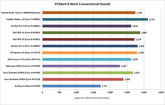 galaxy tabpro s pcmark work conventional