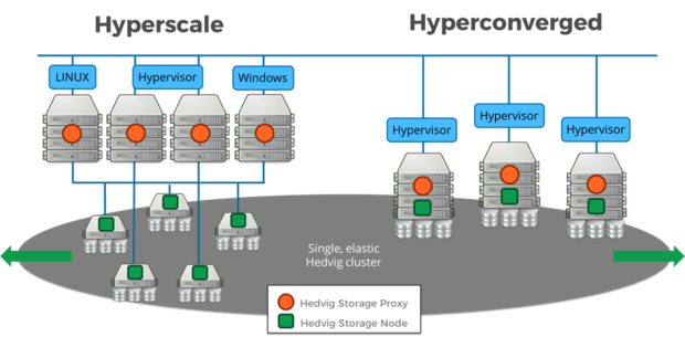 What hyperscale storage really means | InfoWorld