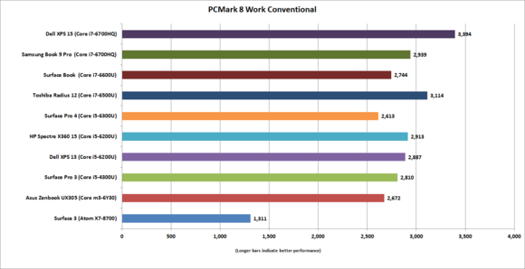 hp spectre x360 15  pcmark 8 work conventional