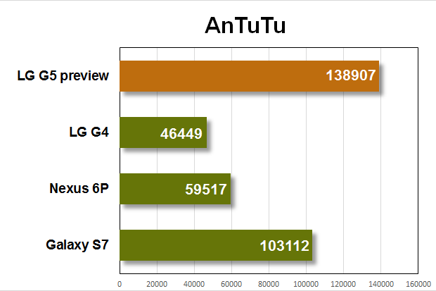 lg g5 preview benchmarks antutu