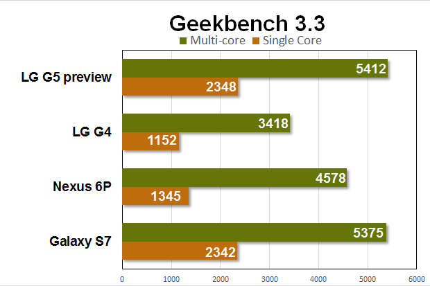 lg g5 preview benchmarks geekbench