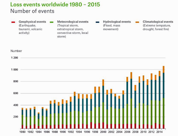 loss events worldwide