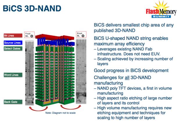 BiCS 3D NAND Toshiba
