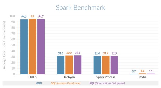 spark redis benchmark
