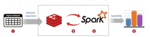 spark redis connector