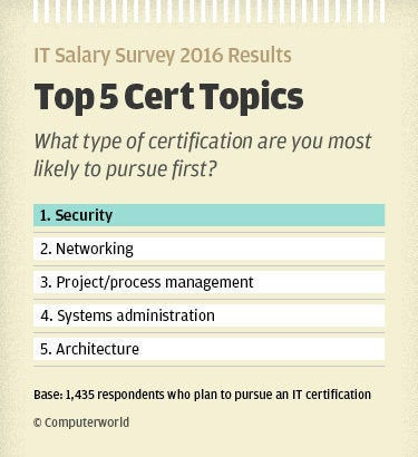 IT Salary Survey 2016: Do certifications really help