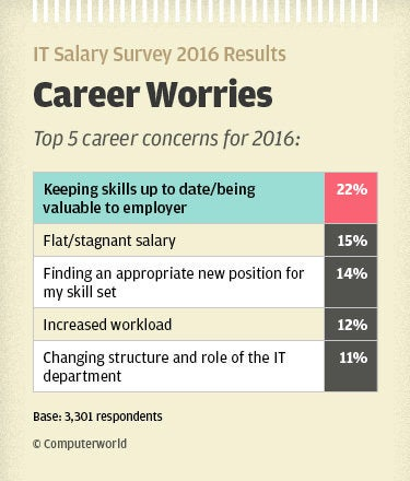 Computerworld IT Salary Survey Results - Career Worries