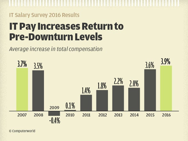 IT pay increases return to pre-downturn levels