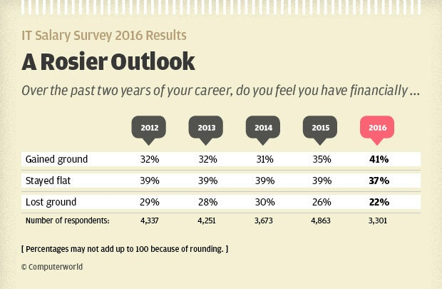 Computerworld IT Salary Survey 2016 Results - rosier financial outlook