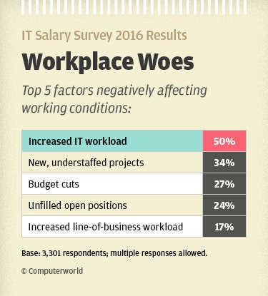 Computerworld IT Salary Survey 2016 results - workplace woes