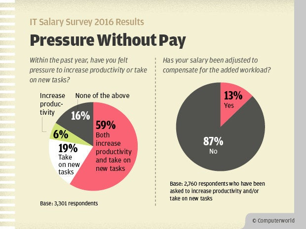 Computerworld IT Salary Survey 2016 Results - Pressure Without Pay