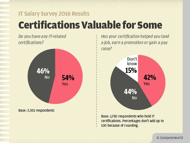Computerworld IT Salary Survey 2016 Results - IT Certifications Valuable for Some