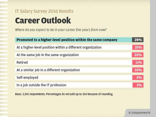 Computerworld IT Salary Survey 2016 Results - Career Outlook