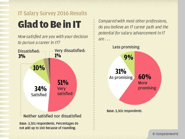 Computerworld IT Salary Survey 2016 Results - Glad to Be in IT