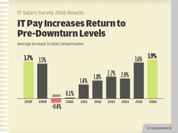 Computerworld IT Salary Survey 2016 Results - IT Pay Increases Return to Pre-Downturn Levels