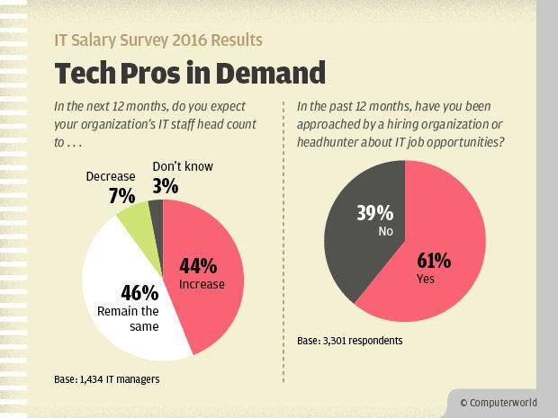 Computerworld IT Salary Survey 2016 Results - Tech Pros in Demand