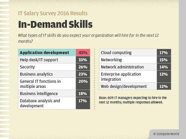 Computerworld IT Salary Survey 2016 Results - In-Demand Skills