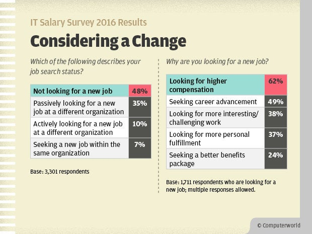 Computerworld IT Salary Survey 2016 Results - Considering a Change