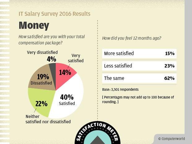 Computerworld IT Salary Survey 2016 Results - Money Satisfaction Meter