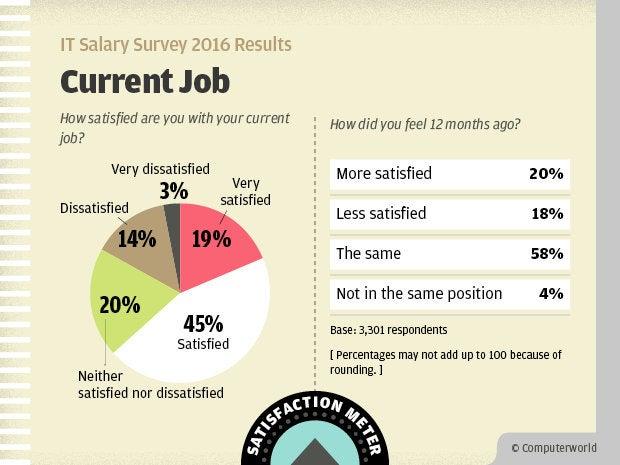 Computerworld IT Salary Survey 2016 Results - Current Job Satisfaction Meter