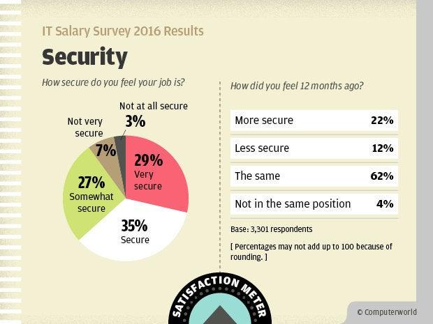Computerworld IT Salary Survey 2016 Results - Job Security Satisfaction Meter